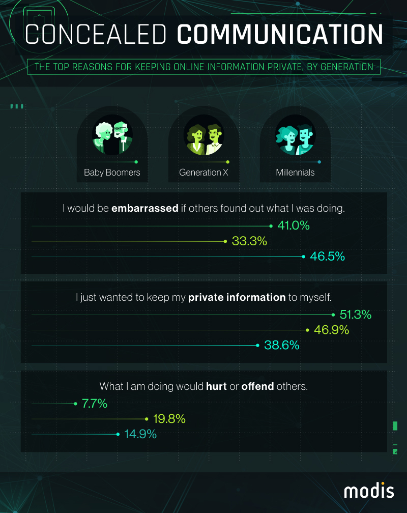 Infographic outlining monetary and material things people would give up or receive to deal with hacking